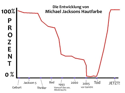 michael-jackson-hautfarbe-small